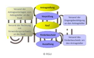 Schaubild des Förderantrags für EMobilität der Stadt München