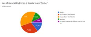 Umfrage, wie häufig nutz du deinen eScooter?