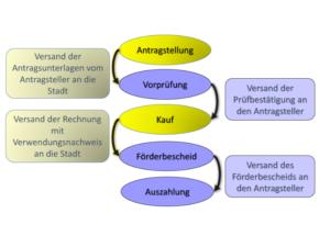 Ablauf Förderprogramm dür Elektromobilität München
