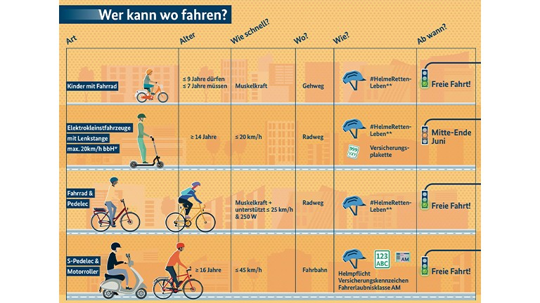 Übersicht der eScooter Vorschriften in Deutschland